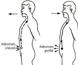 La respiration abdominale en trois étapes faciles
